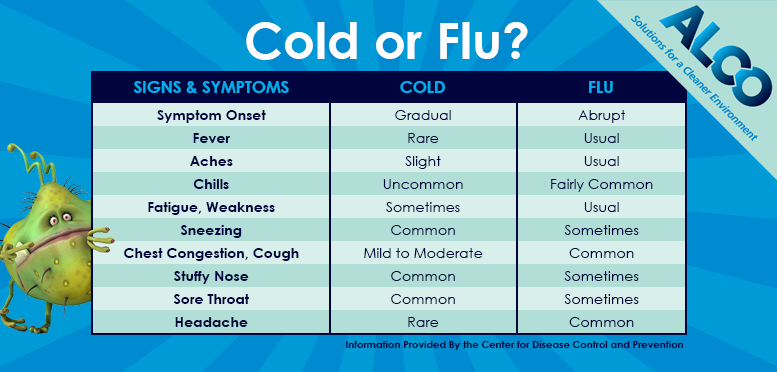 Differences Between Influenza, the Common Cold and the